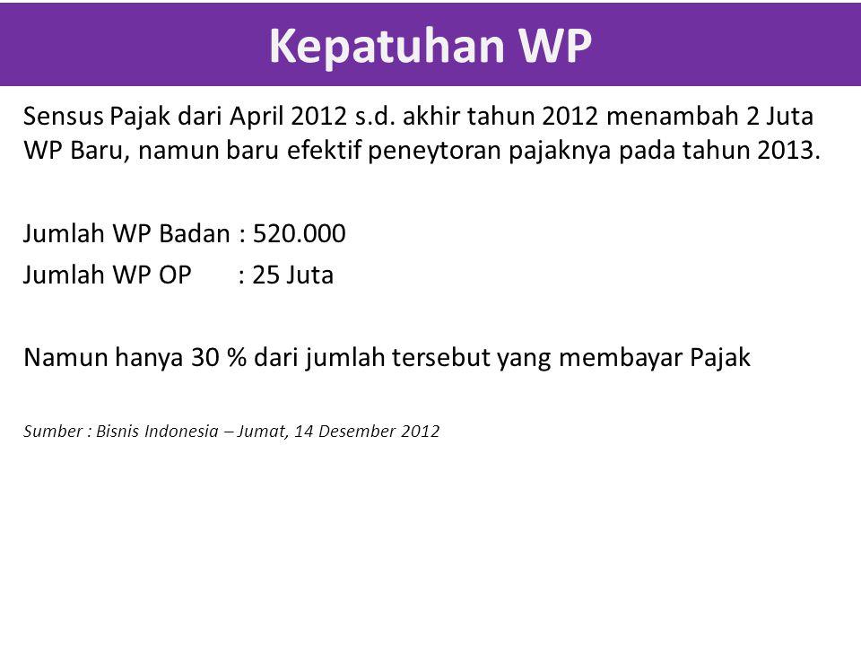 Kepatuhan WP Sensus Pajak dari April 2012 s.d.