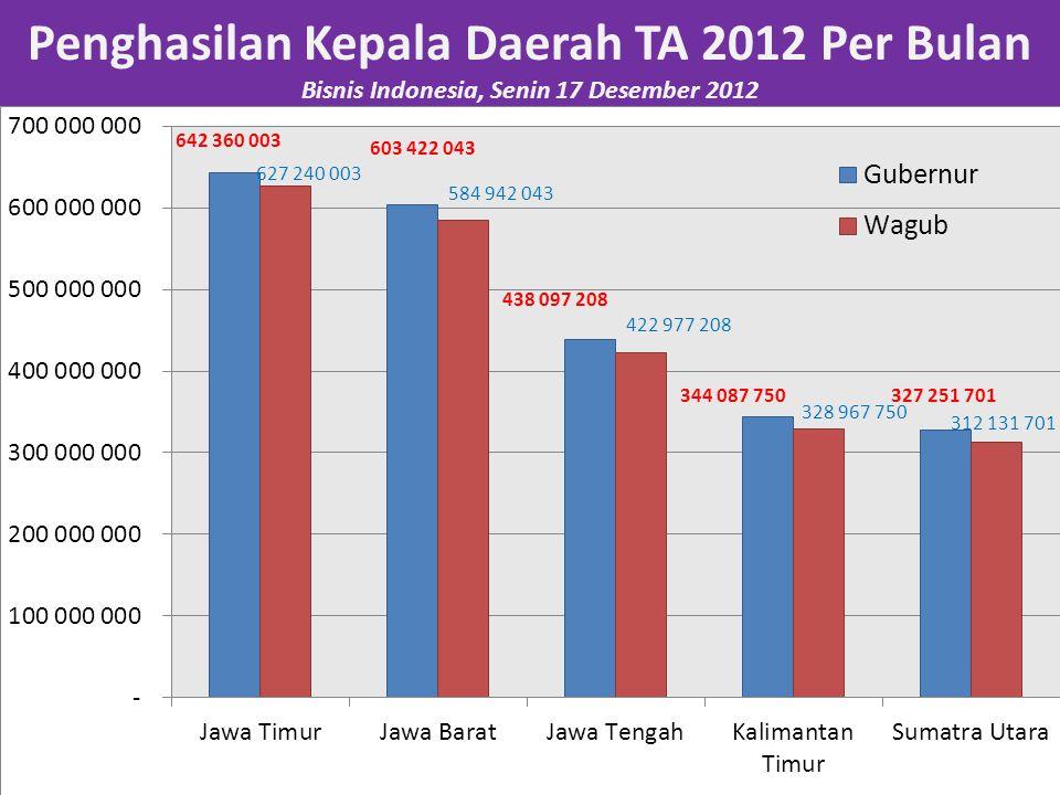 Penghasilan Kepala Daerah TA 2012 Per Bulan Bisnis Indonesia, Senin 17 Desember 2012