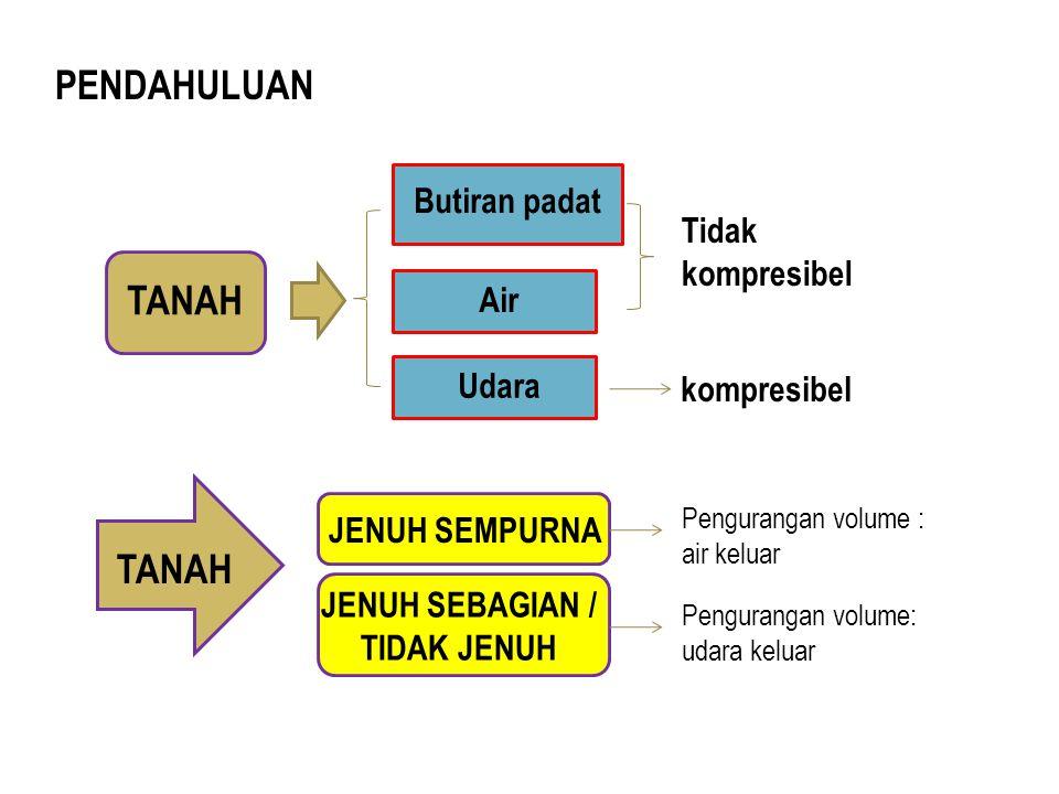 PENDAHULUAN Air TANAH Butiran padat Udara kompresibel Tidak kompresibel TANAH JENUH SEMPURNA JENUH SEBAGIAN / TIDAK JENUH Pengurangan volume : air kel
