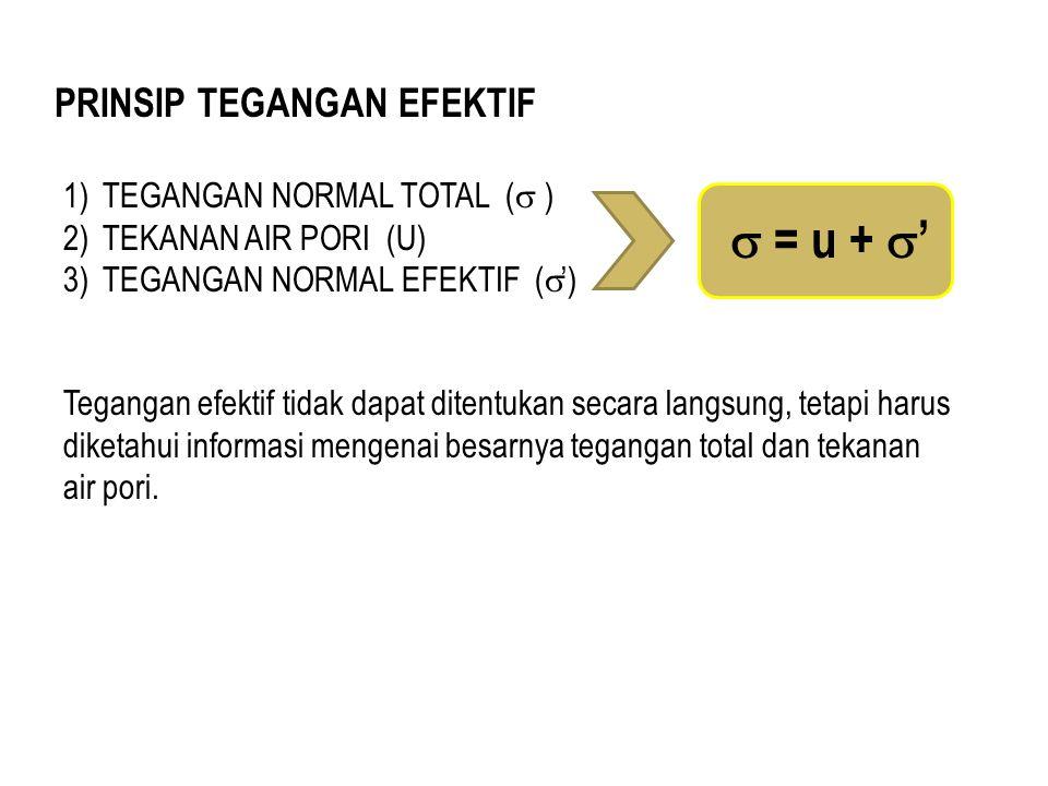 PRINSIP TEGANGAN EFEKTIF 1)TEGANGAN NORMAL TOTAL (  ) 2)TEKANAN AIR PORI (U) 3)TEGANGAN NORMAL EFEKTIF (  ')  = u +  ' Tegangan efektif tidak dapa