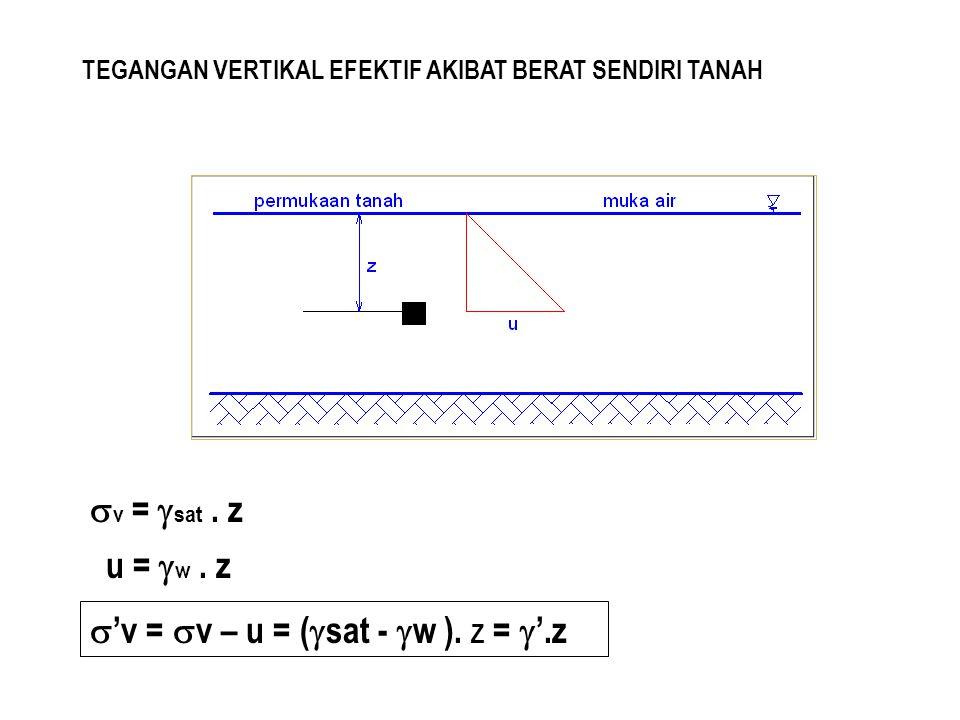 TEGANGAN VERTIKAL EFEKTIF AKIBAT BERAT SENDIRI TANAH  v =  sat. z u =  w. z  'v =  v – u = (  sat -  w ). Z =  '.z