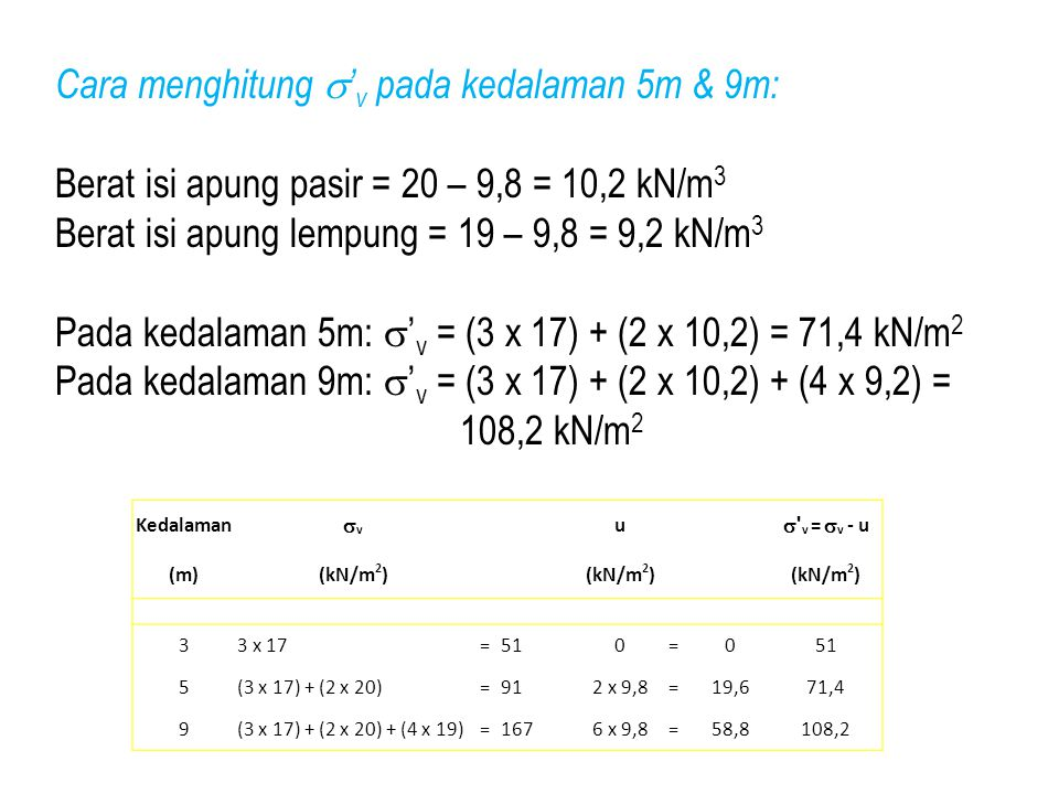 Cara menghitung  ' v pada kedalaman 5m & 9m: Berat isi apung pasir = 20 – 9,8 = 10,2 kN/m 3 Berat isi apung lempung = 19 – 9,8 = 9,2 kN/m 3 Pada keda