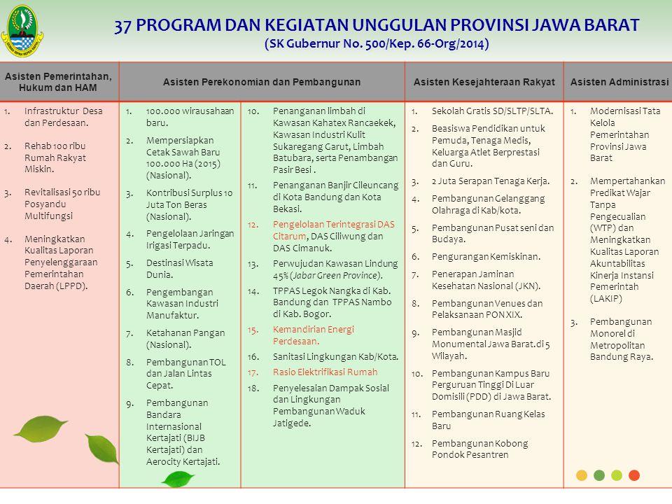 37 PROGRAM DAN KEGIATAN UNGGULAN PROVINSI JAWA BARAT (SK Gubernur No.
