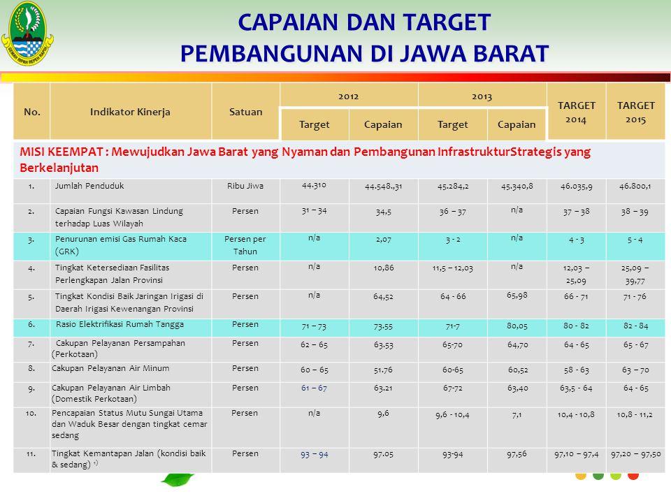 CAPAIAN DAN TARGET PEMBANGUNAN DI JAWA BARAT No.Indikator KinerjaSatuan 20122013 TARGET 2014 TARGET 2015 TargetCapaianTargetCapaian MISI KEEMPAT : Mewujudkan Jawa Barat yang Nyaman dan Pembangunan InfrastrukturStrategis yang Berkelanjutan 1.Jumlah PendudukRibu Jiwa 44.310 44.548.,3145.284,245.340,846.035,946.800,1 2.