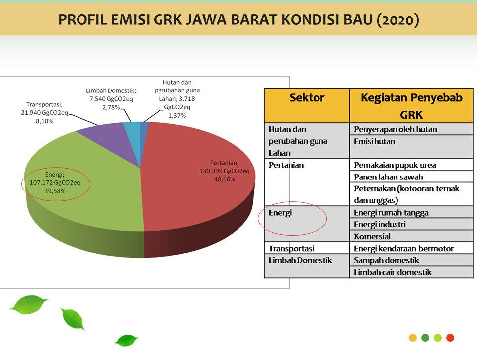 PROFIL EMISI GRK JAWA BARAT KONDISI BAU (2020)