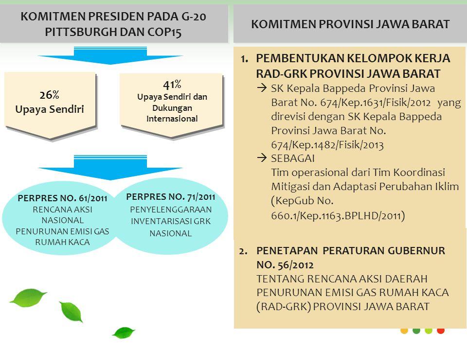 PERPRES NO.61/2011 RENCANA AKSI NASIONAL PENURUNAN EMISI GAS RUMAH KACA PERPRES NO.
