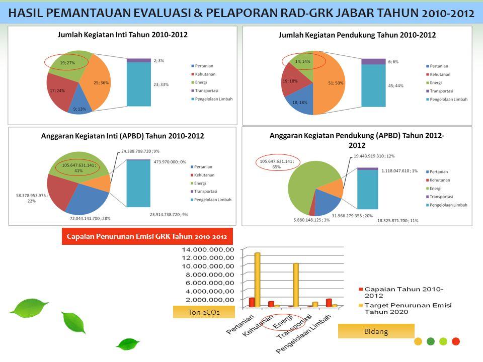 HASIL PEMANTAUAN EVALUASI & PELAPORAN RAD-GRK JABAR TAHUN 2010-2012 Ton eCO2 Bidang Capaian Penurunan Emisi GRK Tahun 2010-2012