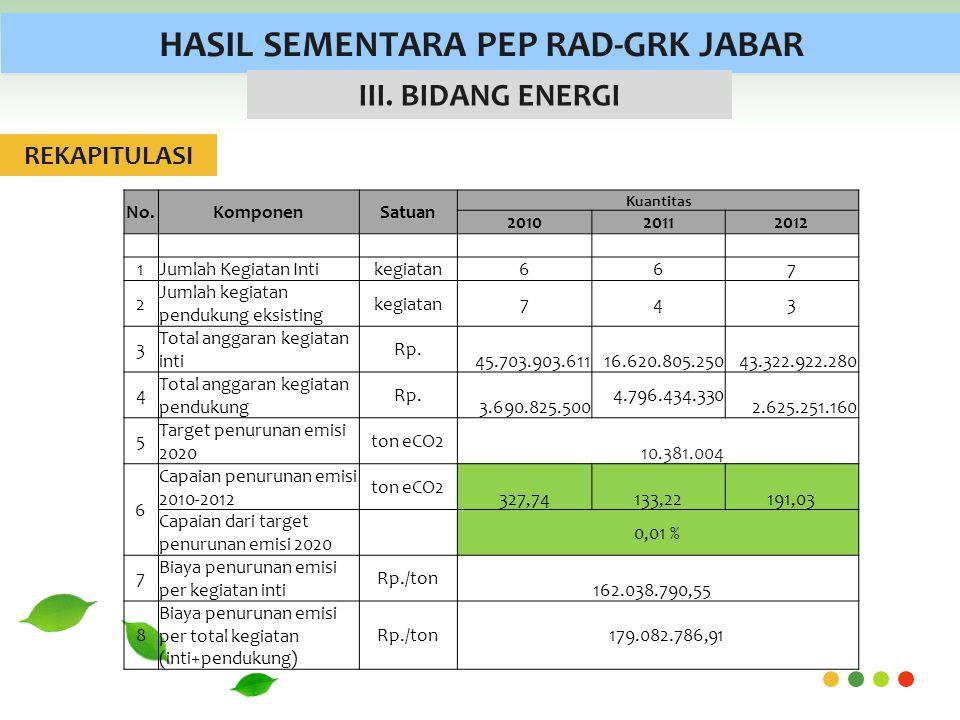HASIL SEMENTARA PEP RAD-GRK JABAR III.