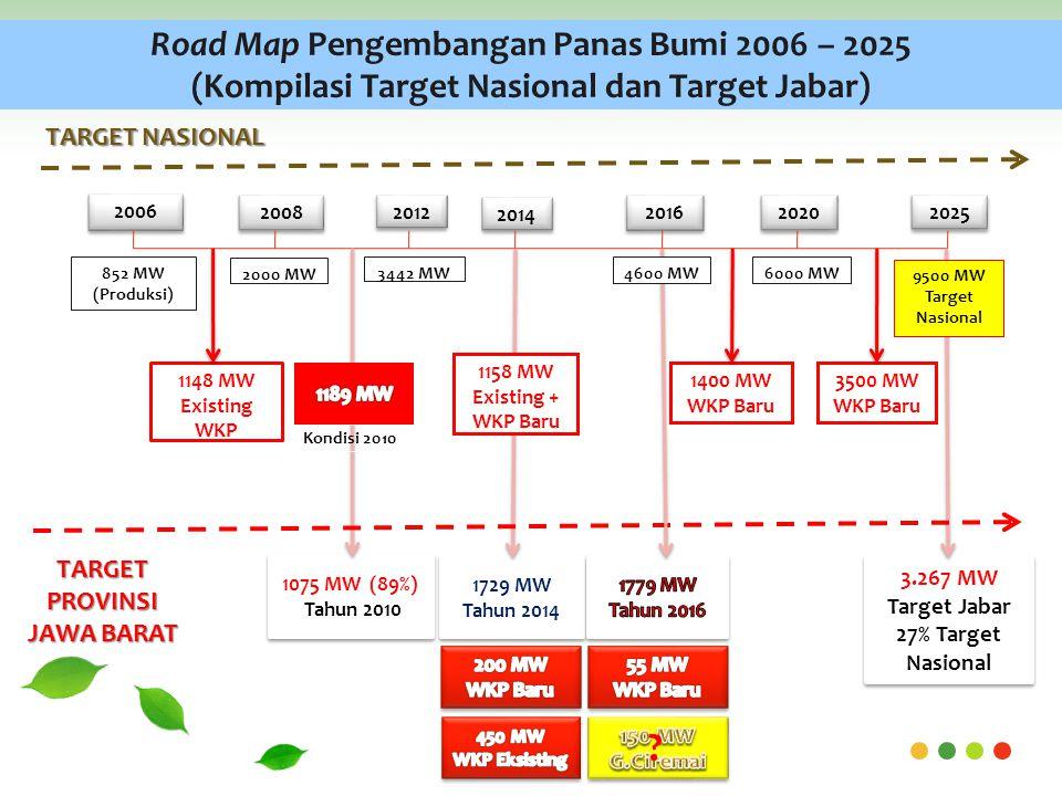 2006 2008 2012 2016 2020 2025 852 MW (Produksi) 2000 MW 3442 MW6000 MW 1148 MW Existing WKP 1729 MW Tahun 2014 1729 MW Tahun 2014 3500 MW WKP Baru 2014 1075 MW (89%) Tahun 2010 1075 MW (89%) Tahun 2010 Kondisi 2010 1400 MW WKP Baru 3.267 MW Target Jabar 27% Target Nasional 3.267 MW Target Jabar 27% Target Nasional TARGET PROVINSI JAWA BARAT TARGET NASIONAL 4600 MW 1158 MW Existing + WKP Baru .