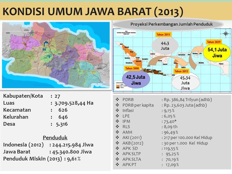 Kabupaten/Kota : 27 Luas : 3.709.528,44 Ha Kecamatan : 626 Kelurahan : 646 Desa : 5.316 Penduduk Indonesia (2012): 244.215.984 Jiwa Jawa Barat: 45.340.800 Jiwa Penduduk Miskin (2013) : 9,61 %  PDRB : Rp.
