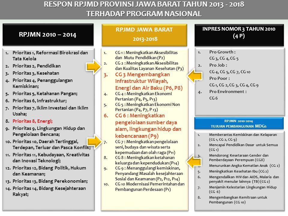 RESPON RPJMD PROVINSI JAWA BARAT TAHUN 2013 - 2018 TERHADAP PROGRAM NASIONAL 1.Prioritas 1, Reformasi Birokrasi dan Tata Kelola 2.Prioritas 2, Pendidikan 3.Prioritas 3, Kesehatan 4.Prioritas 4, Penanggulangan Kemiskinan; 5.Prioritas 5, Ketahanan Pangan; 6.Prioritas 6, Infrastruktur; 7.Prioritas 7, Iklim Investasi dan Iklim Usaha; 8.Prioritas 8, Energi; 9.Prioritas 9, Lingkungan Hidup dan Pengelolaan Bencana; 10.Prioritas 10, Daerah Tertinggal, Terdepan, Terluar dan Pasca Konflik; 11.Prioritas 11, Kebudayaan, Kreativitas dan Inovasi Teknologi; 12.Prioritas 12, Bidang Politik, Hukum dan Keamanan; 13.Prioritas 13, Bidang Perekonomian; 14.Prioritas 14, Bidang Kesejahteraan Rakyat; 1.Prioritas 1, Reformasi Birokrasi dan Tata Kelola 2.Prioritas 2, Pendidikan 3.Prioritas 3, Kesehatan 4.Prioritas 4, Penanggulangan Kemiskinan; 5.Prioritas 5, Ketahanan Pangan; 6.Prioritas 6, Infrastruktur; 7.Prioritas 7, Iklim Investasi dan Iklim Usaha; 8.Prioritas 8, Energi; 9.Prioritas 9, Lingkungan Hidup dan Pengelolaan Bencana; 10.Prioritas 10, Daerah Tertinggal, Terdepan, Terluar dan Pasca Konflik; 11.Prioritas 11, Kebudayaan, Kreativitas dan Inovasi Teknologi; 12.Prioritas 12, Bidang Politik, Hukum dan Keamanan; 13.Prioritas 13, Bidang Perekonomian; 14.Prioritas 14, Bidang Kesejahteraan Rakyat; RPJMD JAWA BARAT 2013-2018 RPJMD JAWA BARAT 2013-2018 1.CG 1 : Meningkatkan Aksesibilitas dan Mutu Pendidikan (P2) 2.CG 2 : Meningkatkan Aksesibilitas dan Kualitas Layanan Kesehatan (P3) 3.CG 3 Mengembangkan Infrastruktur Wilayah, Energi dan Air Baku (P6, P8) 4.CG 4 : Meningkatkan Ekonomi Pertanian (P4, P5, P13) 5.CG 5 : Meningkatkan Ekonomi Non Pertanian (P4, P7, P 13) 6.CG 6 : Meningkatkan pengelolaan sumber daya alam, lingkungan hidup dan kebencanaan (P9) 7.CG 7 : Meningkatkan pengelolaan seni, budaya dan wisata serta kepemudaan dan olah raga (P11) 8.CG 8 : Meningkatkan ketahanan keluarga dan kependudukan (P14) 9.CG 9 : Menanggulangi kemiskinan, Penyandang Masalah kesejahteraan Sosial dan Keam