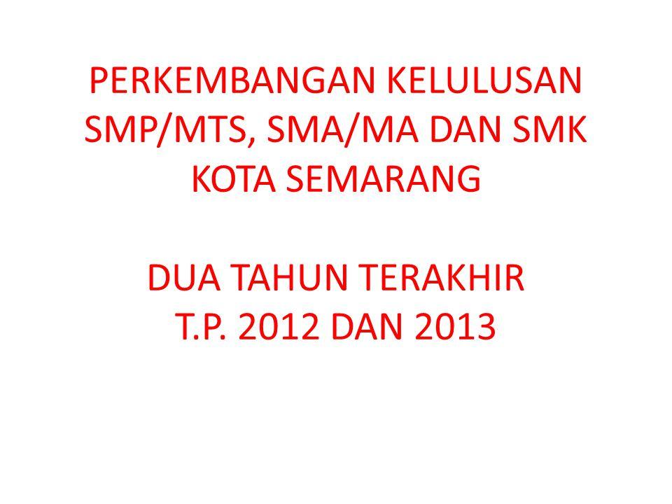 PERKEMBANGAN KELULUSAN SMP/MTS, SMA/MA DAN SMK KOTA SEMARANG DUA TAHUN TERAKHIR T.P. 2012 DAN 2013