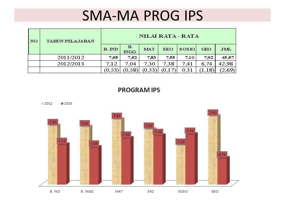 SMA-MA PROG IPS