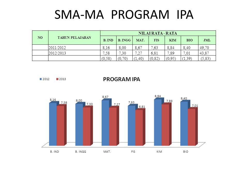 SMA-MA PROGRAM IPA NOTAHUN PELAJARAN NILAI RATA - RATA B.