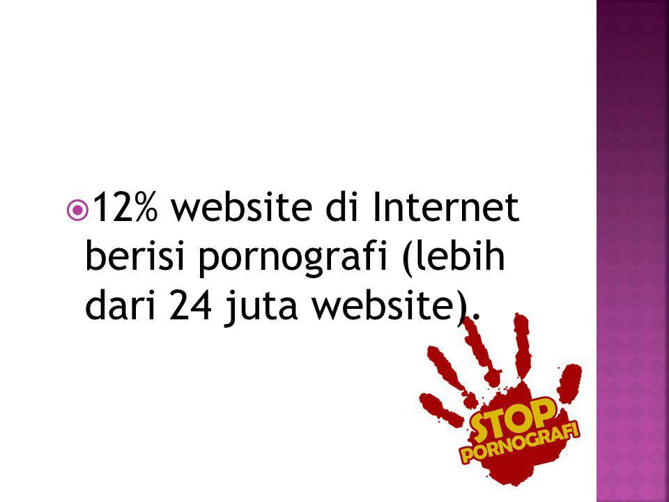  Setiap harinya 266 situs porno baru muncul.
