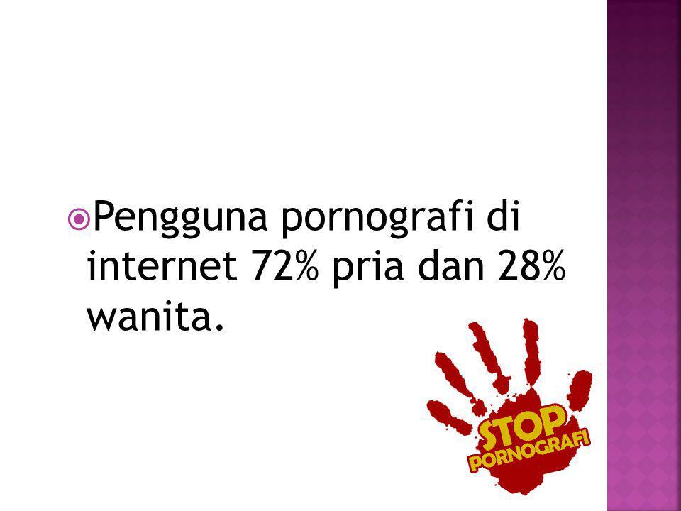  Pengguna pornografi di internet 72% pria dan 28% wanita.