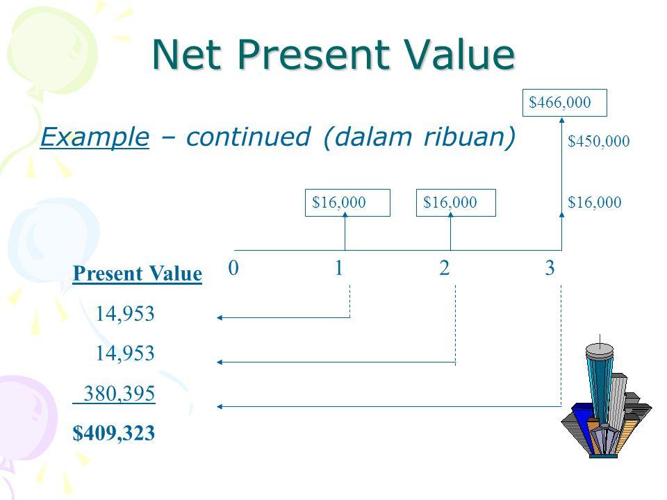 Net Present Value $16,000 $450,000 $466,000 0 1 2 3 Present Value 14,953 380,395 $409,323 Example – continued (dalam ribuan)