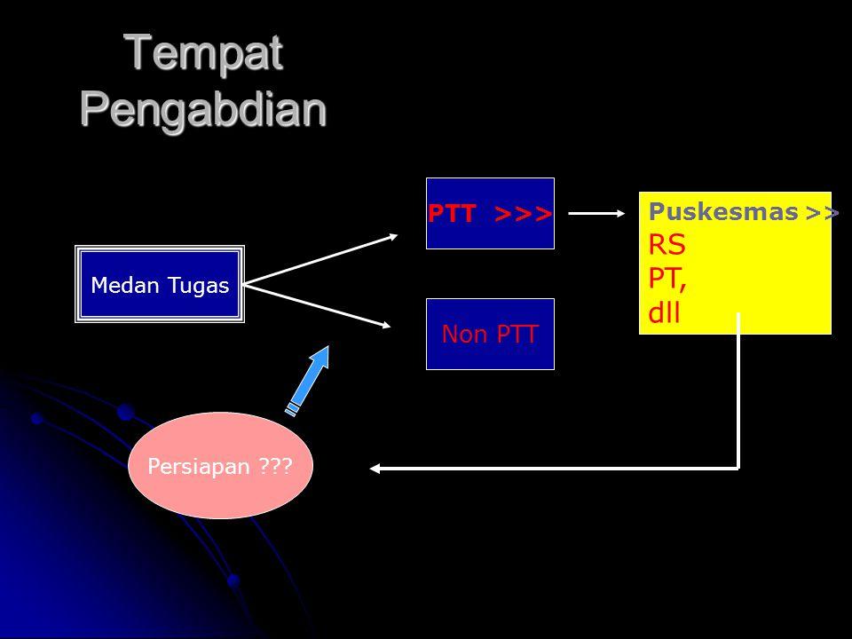 Medan Tugas PTT >>> Non PTT Persiapan ??? Tempat Pengabdian Puskesmas >> RS PT, dll