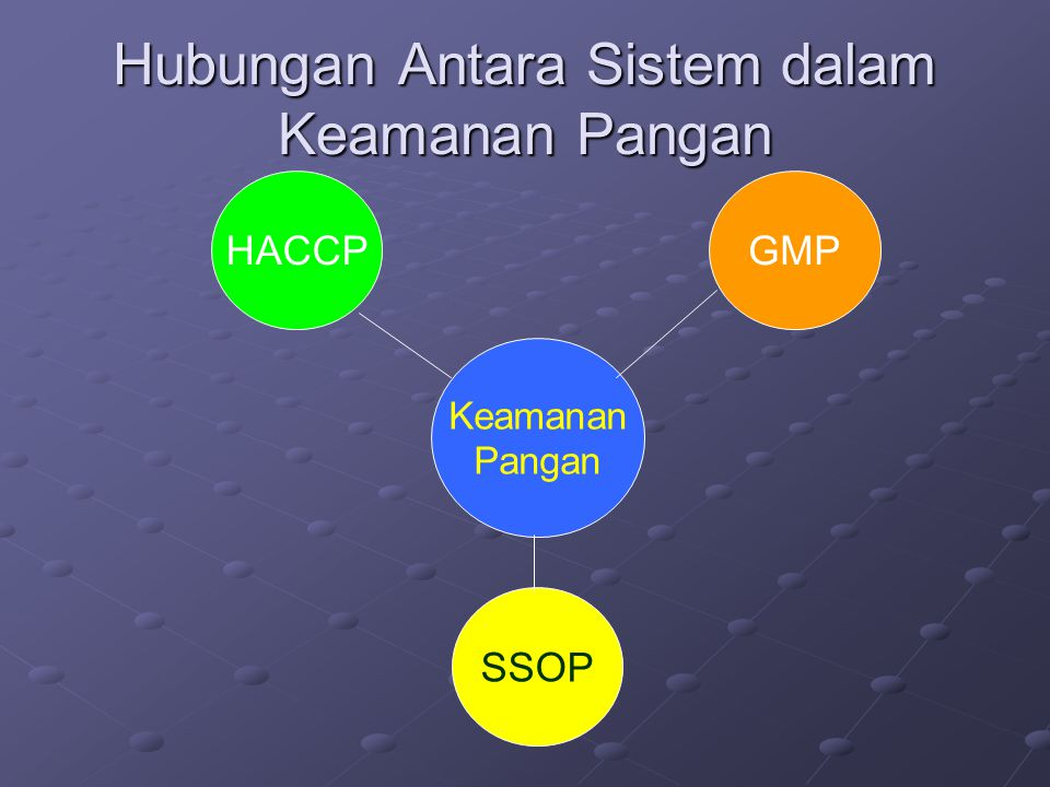 HACCP SSOP GMP Manajemen Mutu Sanitasi & hygiene Program dasar GMP dan SSOP merupakan program prasyarat dr HACCP.