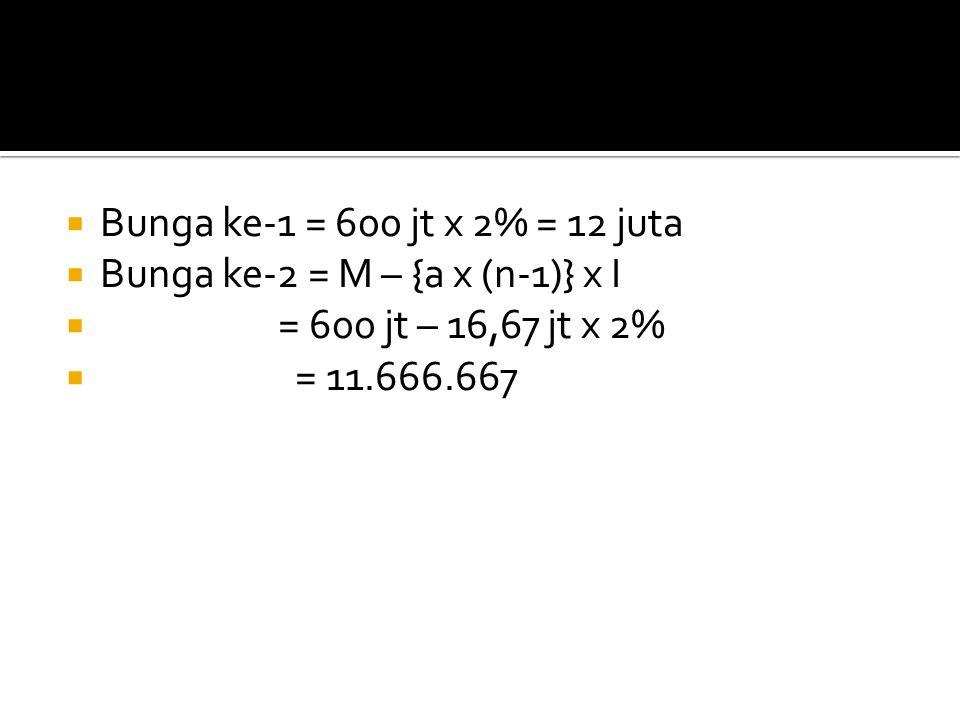  Bunga ke-1 = 600 jt x 2% = 12 juta  Bunga ke-2 = M – {a x (n-1)} x I  = 600 jt – 16,67 jt x 2%  = 11.666.667