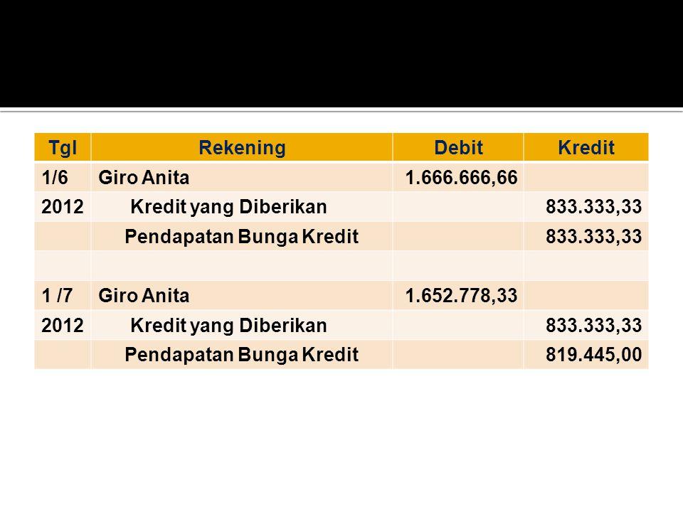 TglRekeningDebitKredit 1/6Giro Anita1.666.666,66 2012 Kredit yang Diberikan833.333,33 Pendapatan Bunga Kredit833.333,33 1 /7Giro Anita1.652.778,33 201