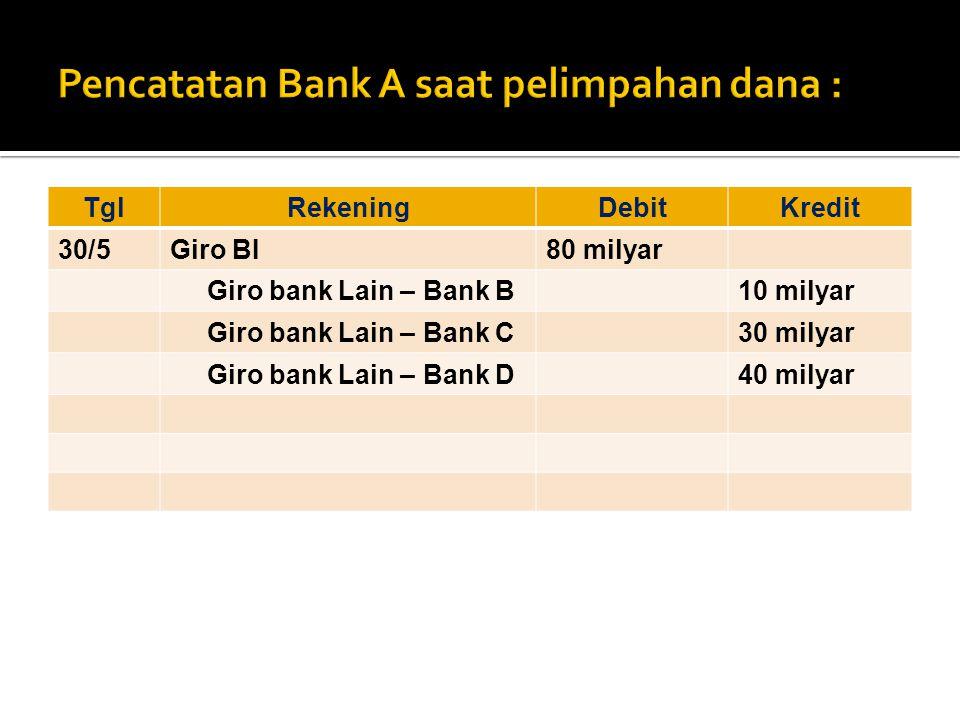 TglRekeningDebitKredit 30/5Giro BI80 milyar Giro bank Lain – Bank B10 milyar Giro bank Lain – Bank C30 milyar Giro bank Lain – Bank D40 milyar