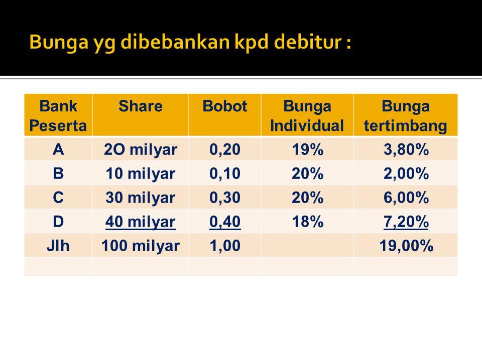Bank Peserta ShareBobotBunga Individual Bunga tertimbang A2O milyar0,2019%3,80% B10 milyar0,1020%2,00% C30 milyar0,3020%6,00% D40 milyar0,4018%7,20% J