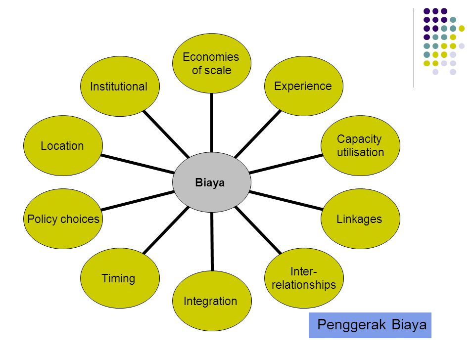 Penggerak Biaya Biaya Economies of scale Experience Capacity utilisation Linkages Inter- relationships IntegrationTiming Policy choices LocationInstit