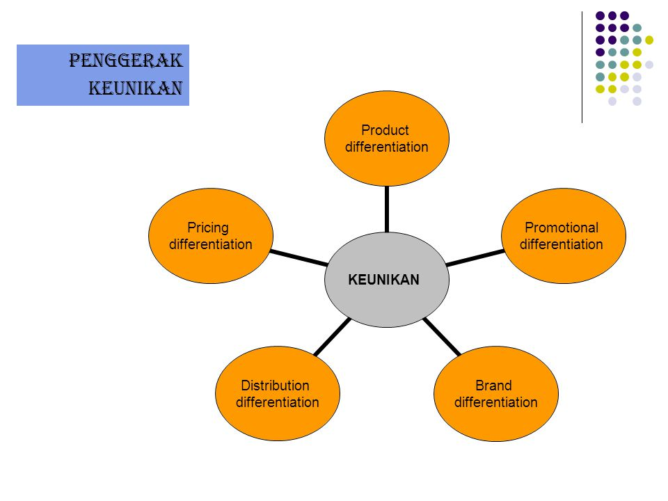 Penggerak Keunikan KEUNIKAN Product differentiation Promotional differentiation Brand differentiation Distribution differentiation Pricing differentia
