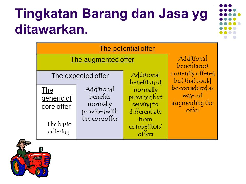 Tingkatan Barang dan Jasa yg ditawarkan. The potential offer The augmented offer Additional benefits not currently offered but that could be considere