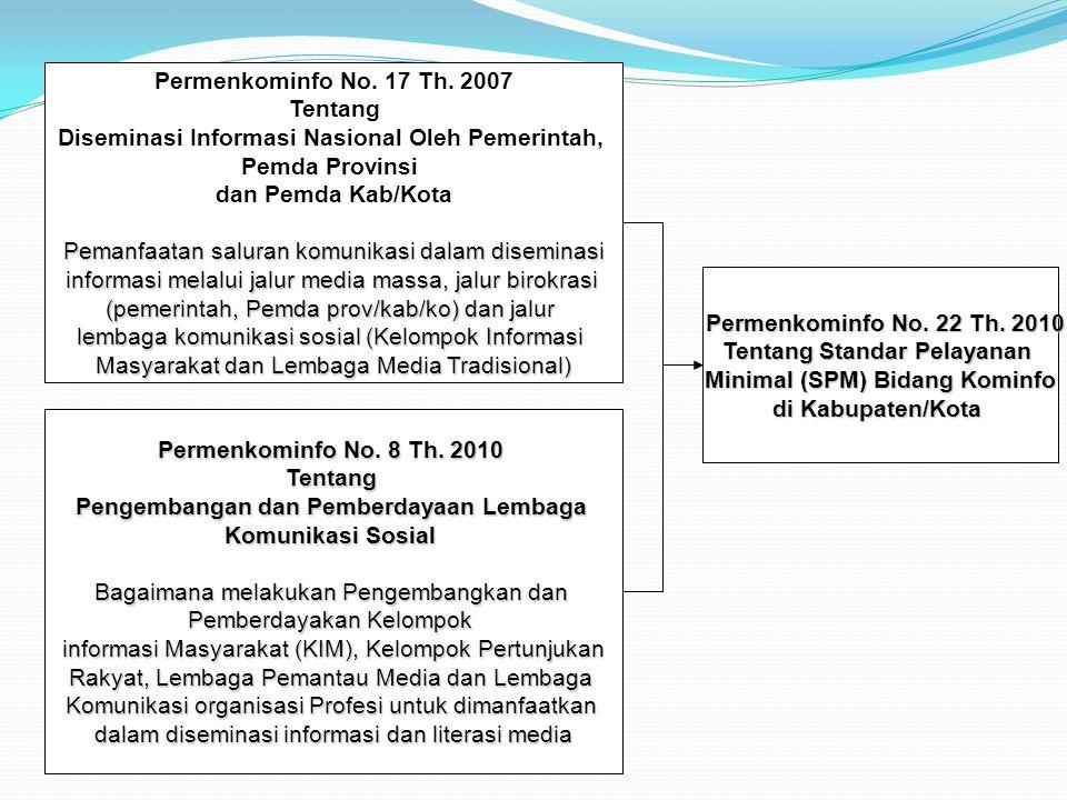 Permenkominfo No. 17 Th. 2007 Tentang Diseminasi Informasi Nasional Oleh Pemerintah, Pemda Provinsi dan Pemda Kab/Kota Pemanfaatan saluran komunikasi