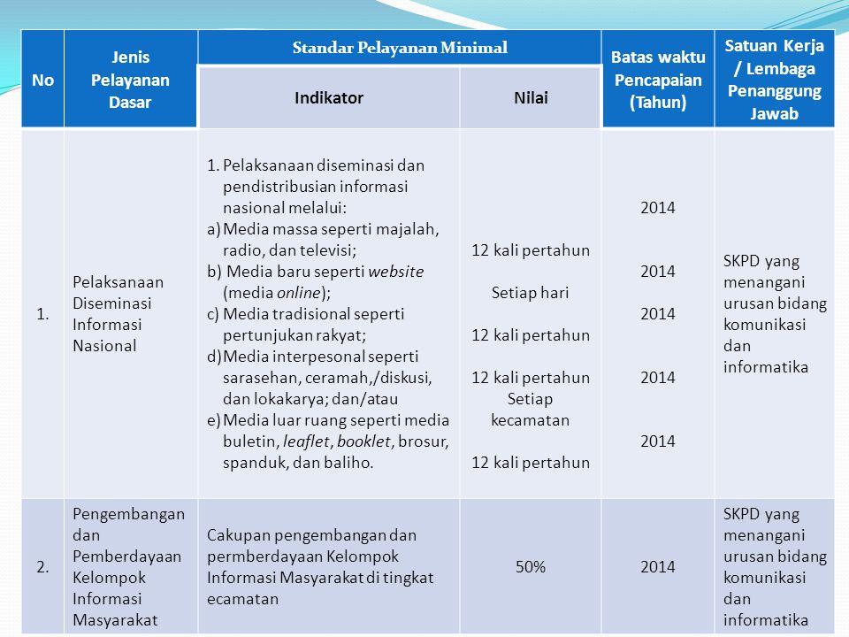 No Jenis Pelayanan Dasar Standar Pelayanan Minimal Batas waktu Pencapaian (Tahun) Satuan Kerja / Lembaga Penanggung Jawab IndikatorNilai 1. Pelaksanaa