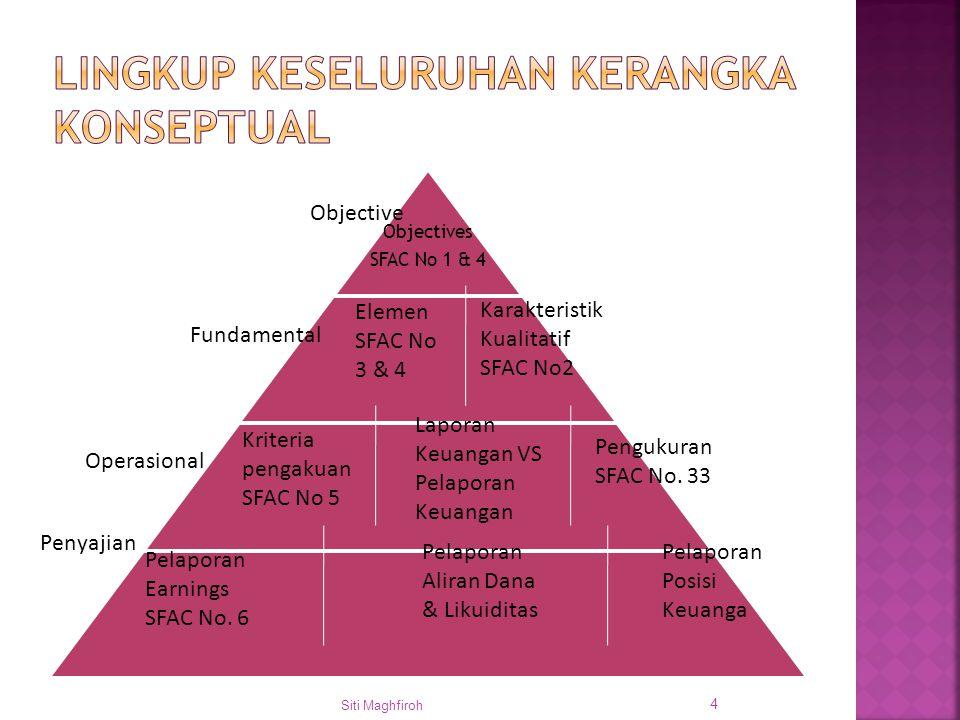 Objectives SFAC No 1 & 4 Siti Maghfiroh 4 Karakteristik Kualitatif SFAC No2 Elemen SFAC No 3 & 4 Kriteria pengakuan SFAC No 5 Laporan Keuangan VS Pela
