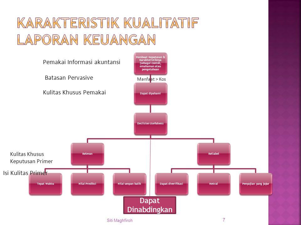 Pembuat Keputusan & Karakteristiknya (sebagai contoh, emahaman atau pengetahuan Dapat dipahamiDeciision UsefulnessRelevanTepat WaktuNilai PrediksiNila