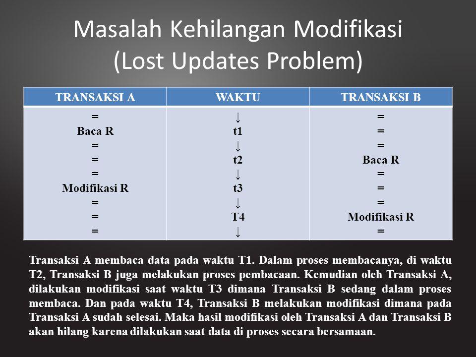 Masalah Kehilangan Modifikasi (Lost Updates Problem) TRANSAKSI AWAKTUTRANSAKSI B = Baca R = Modifikasi R = ↓ t1 ↓ t2 ↓ t3 ↓ T4 ↓ = Baca R = Modifikasi