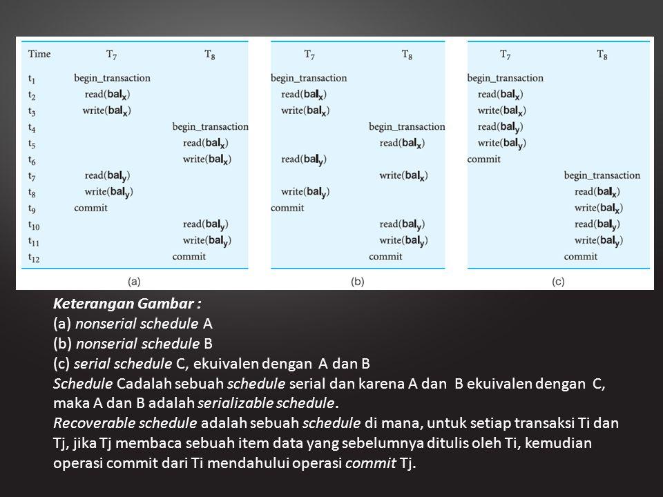 Keterangan Gambar : (a) nonserial schedule A (b) nonserial schedule B (c) serial schedule C, ekuivalen dengan A dan B Schedule Cadalah sebuah schedule
