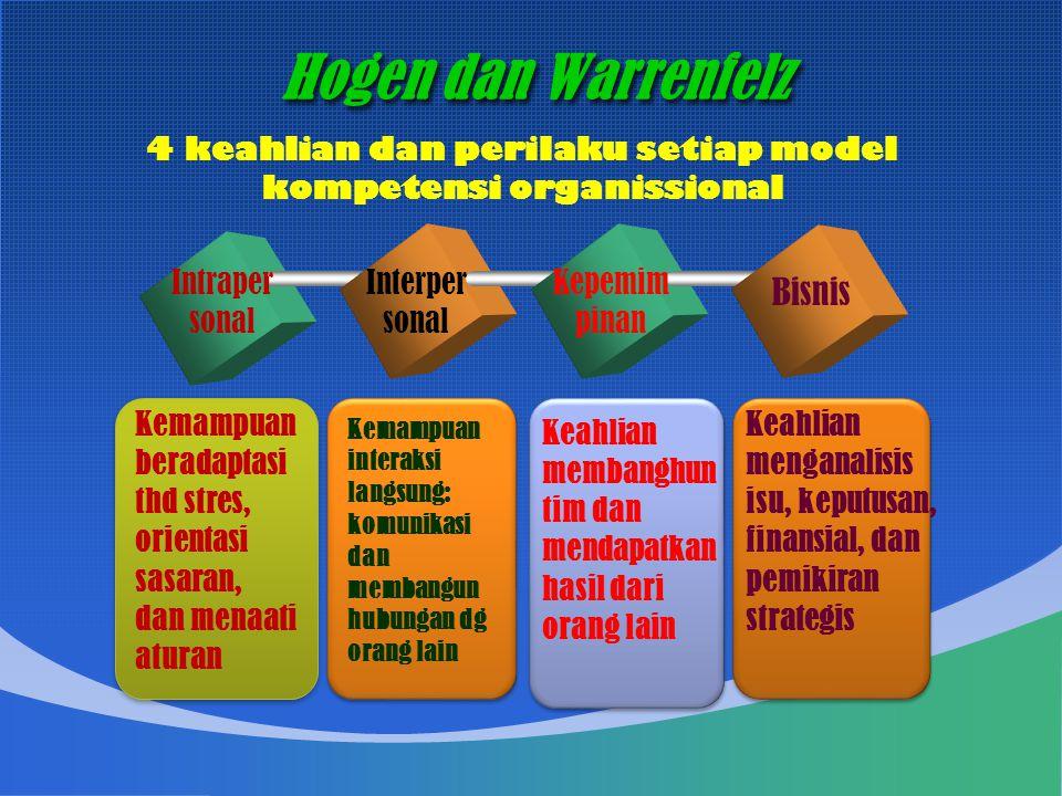 Hogen dan Warrenfelz Intraper sonal Interper sonal Bisnis Kemampuan beradaptasi thd stres, orientasi sasaran, dan menaati aturan Keahlian membanghun tim dan mendapatkan hasil dari orang lain Keahlian menganalisis isu, keputusan, finansial, dan pemikiran strategis 4 keahlian dan perilaku setiap model kompetensi organissional Kepemim pinan Kemampuan interaksi langsung: komunikasi dan membangun hubungan dg orang lain