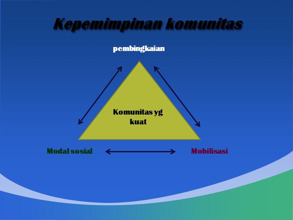 Kepemimpinan komunitas pembingkaian Komunitas yg kuat Modal sosialMobilisasi