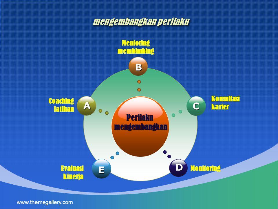 www.themegallery.com mengembangkan perilaku Perilakumengembangkan B E C D A Coaching latihan Mentoring membimbing Konsultasi karier MonitoringEvaluasi kinerja