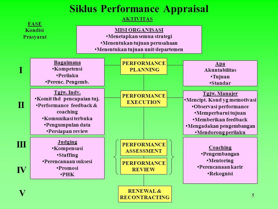 5 Siklus Performance Appraisal MISI ORGANISASI Menetapkan semua strategi Menentukan tujuan perusahaan Menentukan tujuan unit/departemen AKTIVITAS PERFORMANCE PLANNING PERFORMANCE EXECUTION Bagaimana Kompetensi Perilaku Perenc.