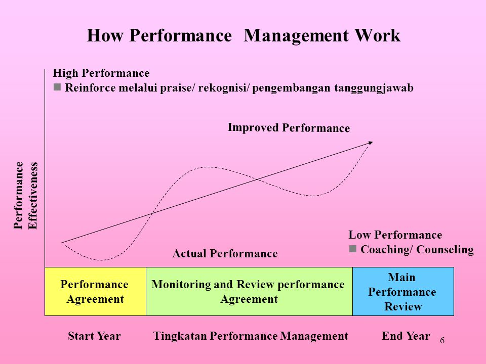 6 How Performance Management Work Performance Agreement Main Performance Review Monitoring and Review performance Agreement High Performance Reinforce