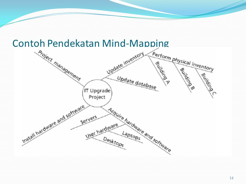 Contoh Pendekatan Mind-Mapping 16