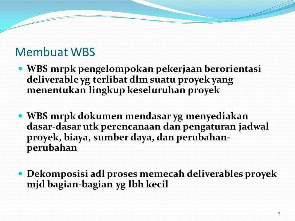 WBS Intranet : diorganisasi berdasar produk 10