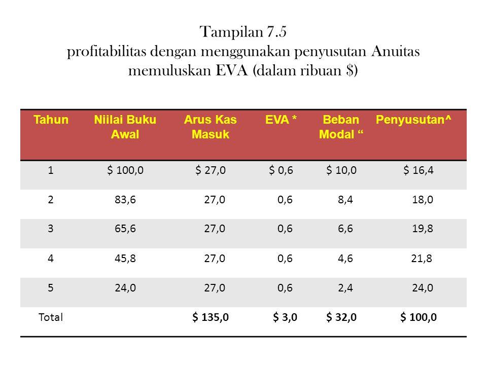 Tampilan 7.5 profitabilitas dengan menggunakan penyusutan Anuitas memuluskan EVA (dalam ribuan $) TahunNiilai Buku Awal Arus Kas Masuk EVA *Beban Moda