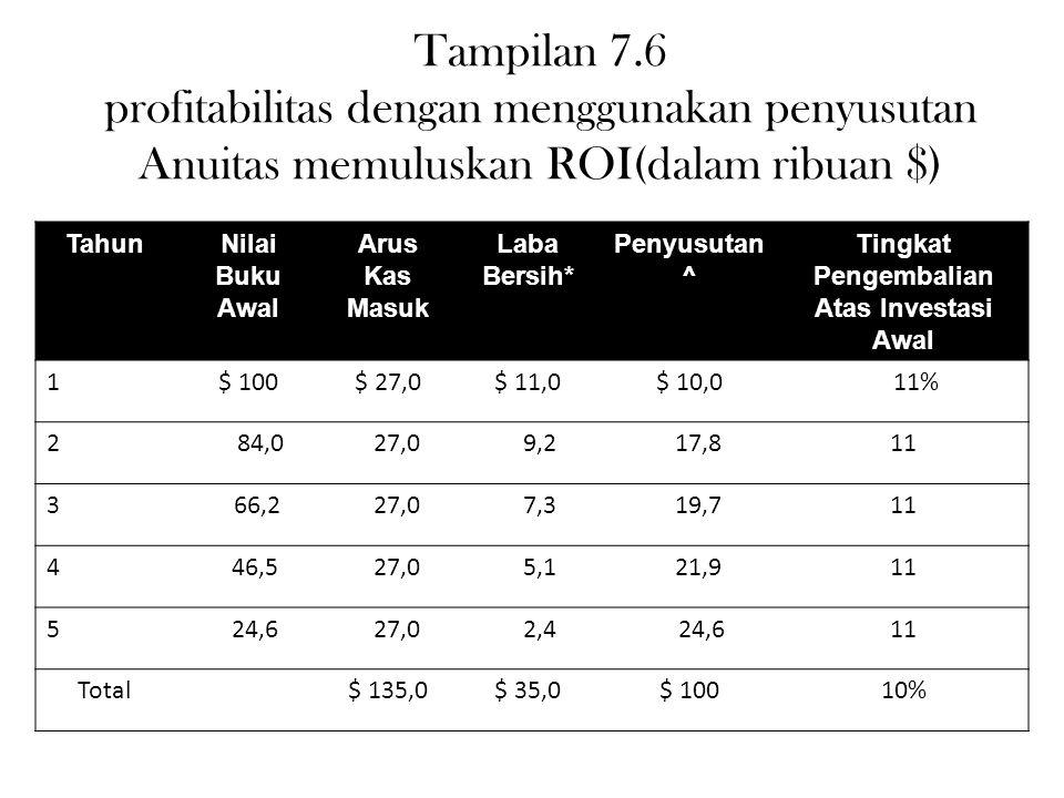 Tampilan 7.6 profitabilitas dengan menggunakan penyusutan Anuitas memuluskan ROI(dalam ribuan $) TahunNilai Buku Awal Arus Kas Masuk Laba Bersih* Peny