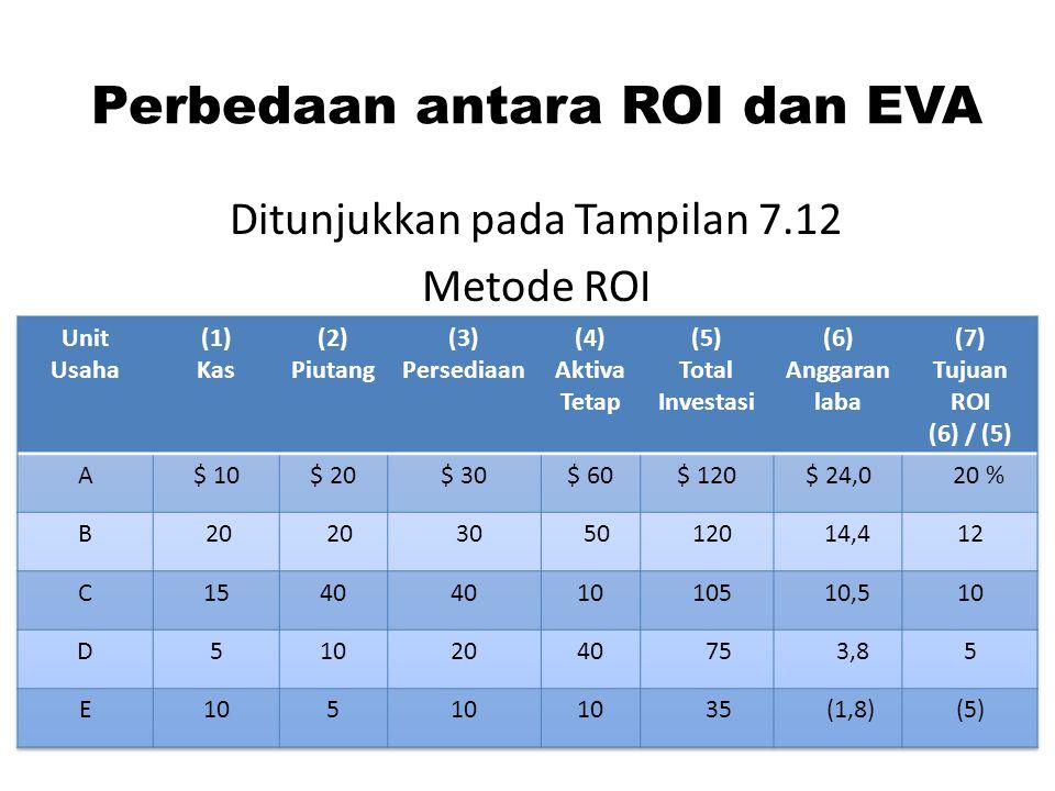Perbedaan antara ROI dan EVA Ditunjukkan pada Tampilan 7.12 Metode ROI