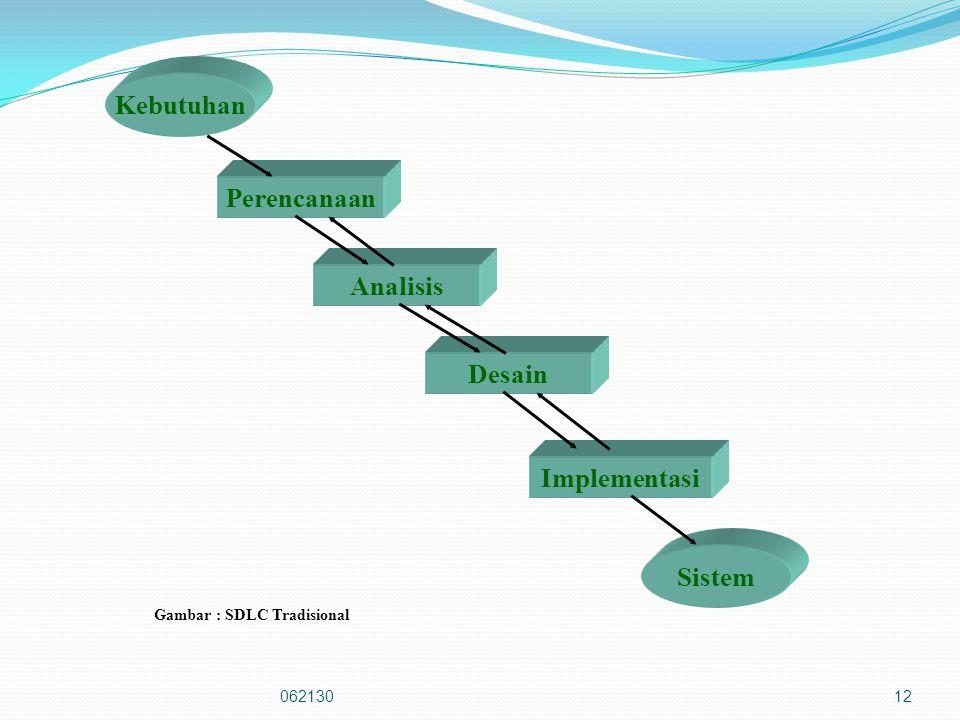 06213012 Kebutuhan Perencanaan Analisis Desain Implementasi Sistem Gambar : SDLC Tradisional