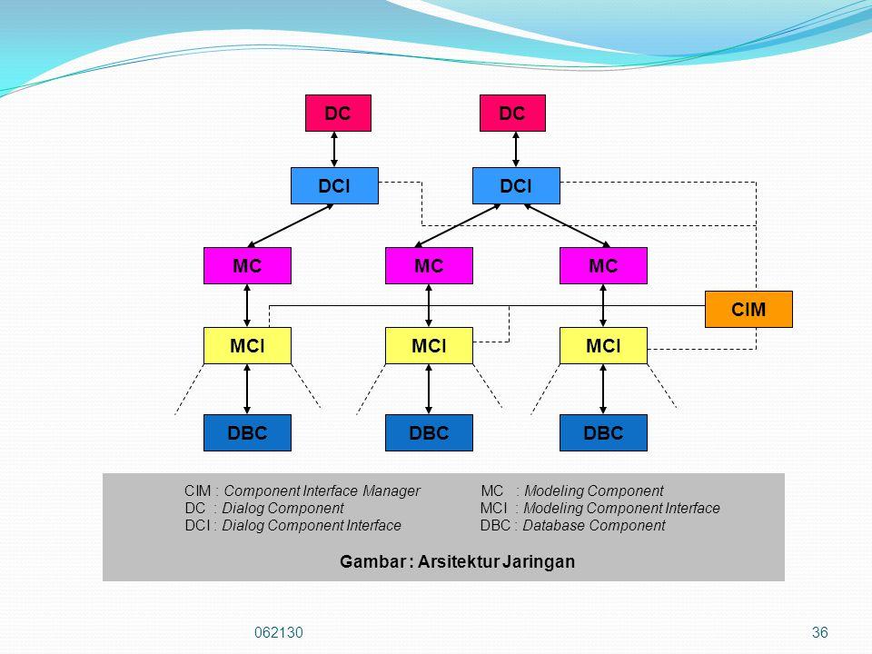 06213036 DBC MCI MC DCI DC CIM CIM : Component Interface Manager MC : Modeling Component DC : Dialog Component MCI : Modeling Component Interface DCI : Dialog Component Interface DBC : Database Component Gambar : Arsitektur Jaringan