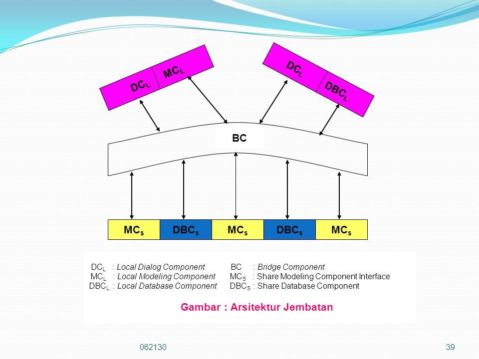 06213039 MC s DBC s MC s DBC s MC s BC DC L MC L DC L DBC L DC L : Local Dialog Component BC : Bridge Component MC L : Local Modeling Component MC S : Share Modeling Component Interface DBC L : Local Database Component DBC S : Share Database Component Gambar : Arsitektur Jembatan