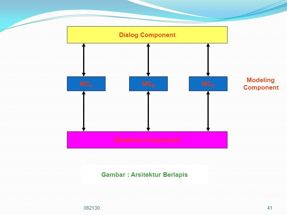 06213041 Database Component Dialog Component MC A MC B MC C Modeling Component Gambar : Arsitektur Berlapis
